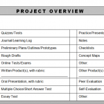 Assessment portion of the BIE planning form